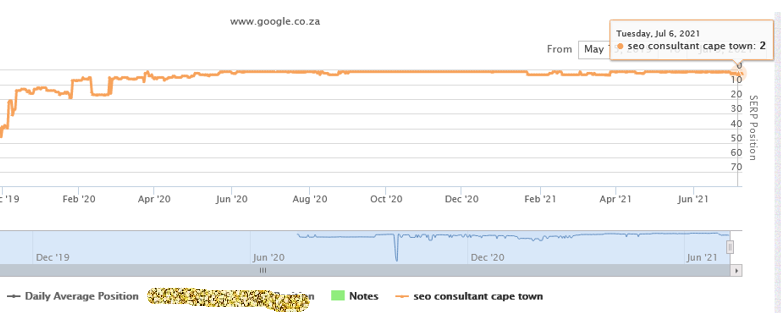 Long term SEO ranking for rankglider in Cape Town